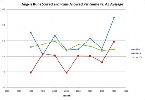 Angels runs scored and allowed vs. league average, 2002-2009